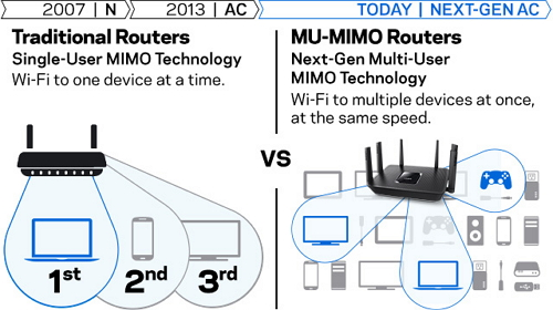 Linksys AC4000 EA9300 Max-Stream MU-MIMO Tri-Band Wi-Fi